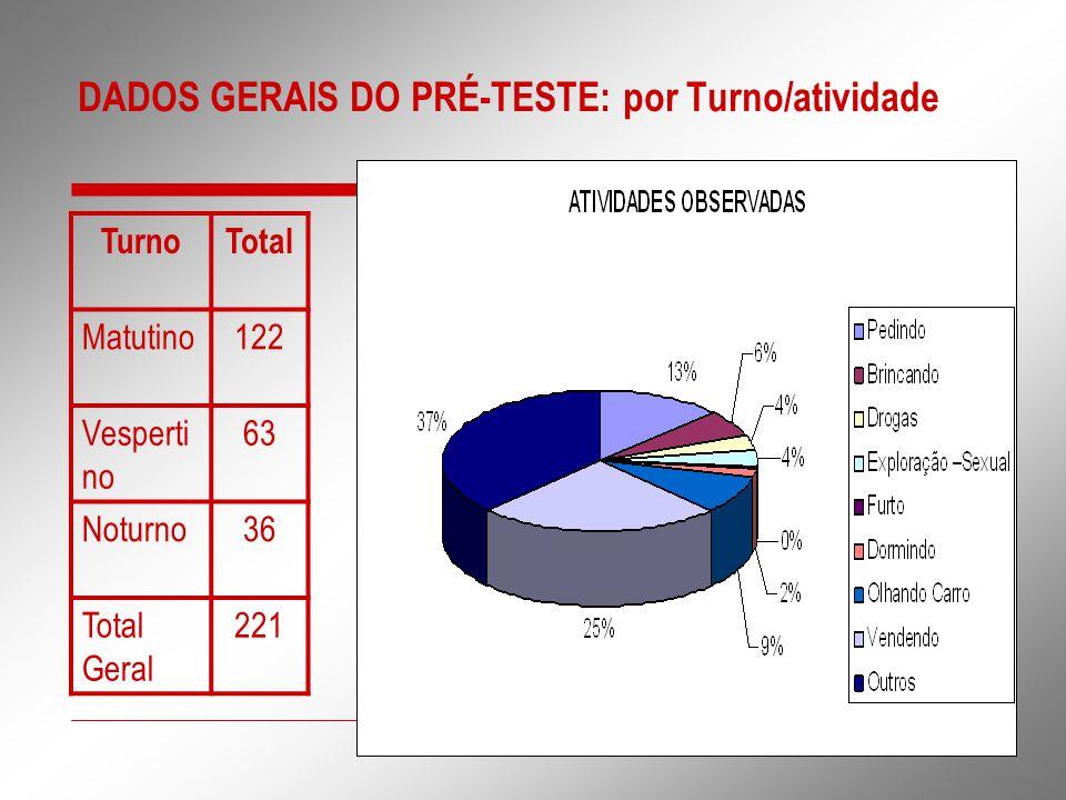 DADOS GERAIS DO PRÉ-TESTE: por Turno/atividade