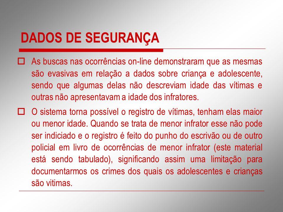 DADOS DE SEGURANÇA