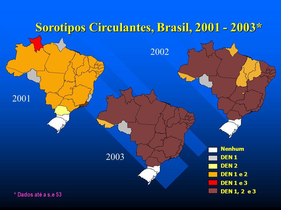 Sorotipos Circulantes, Brasil, 2001 - 2003*