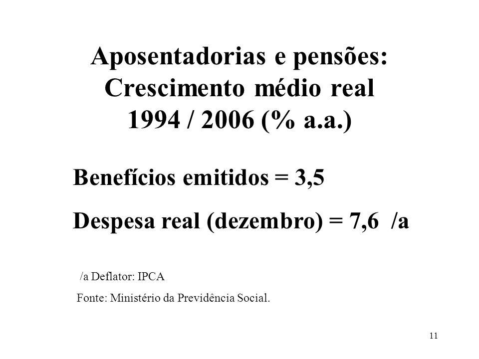 Aposentadorias e pensões: Crescimento médio real 1994 / 2006 (% a.a.)