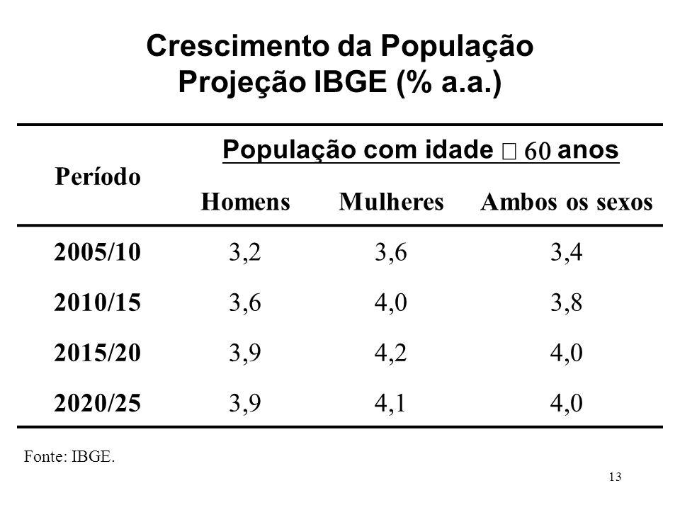Crescimento da População Projeção IBGE (% a.a.)