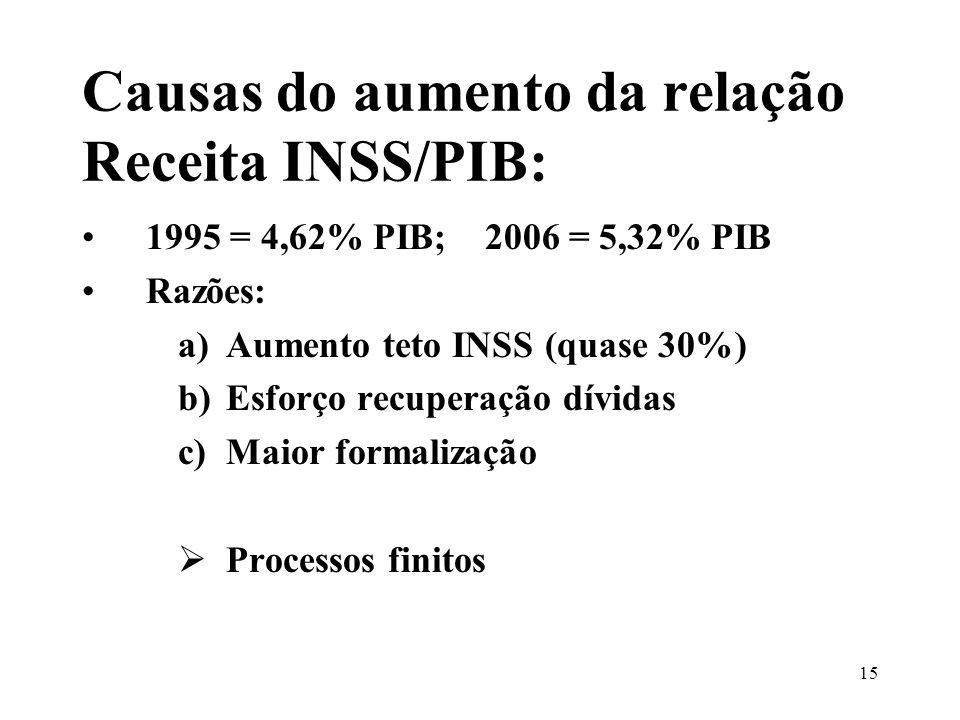 Causas do aumento da relação Receita INSS/PIB: