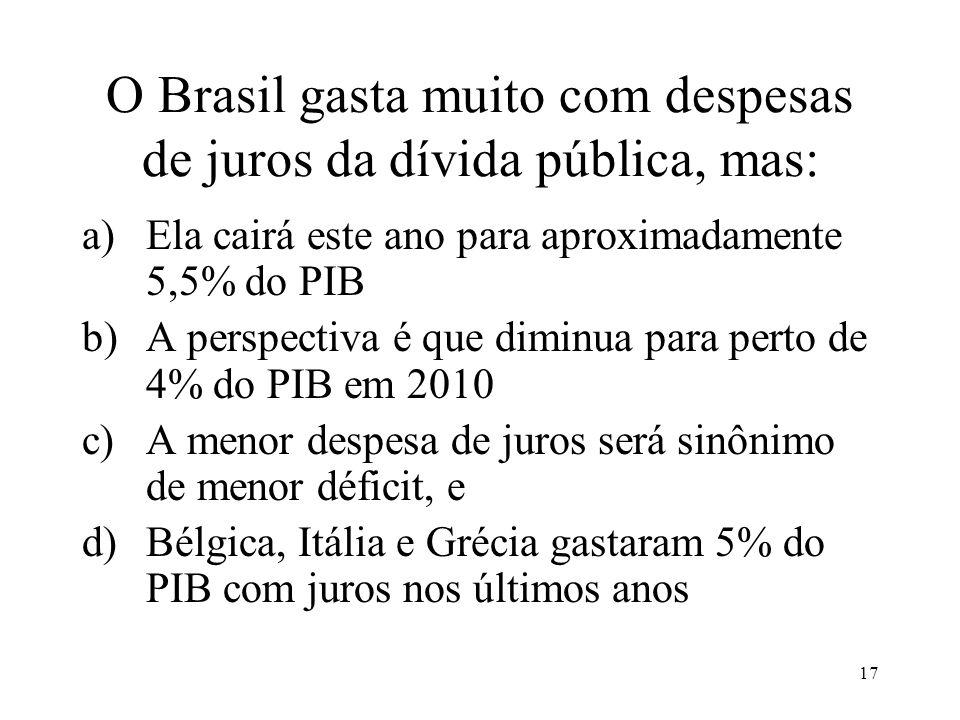 O Brasil gasta muito com despesas de juros da dívida pública, mas: