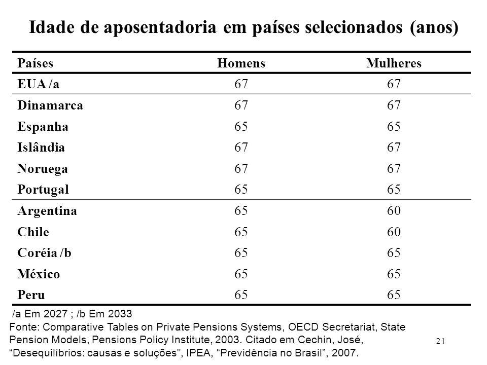 Idade de aposentadoria em países selecionados (anos)