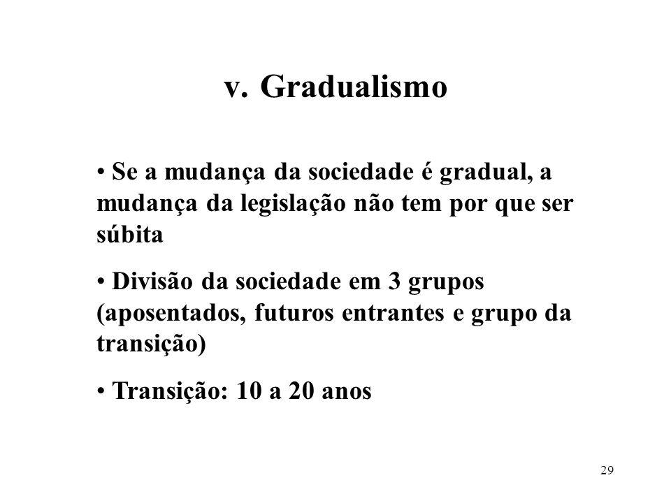 Gradualismo Se a mudança da sociedade é gradual, a mudança da legislação não tem por que ser súbita.