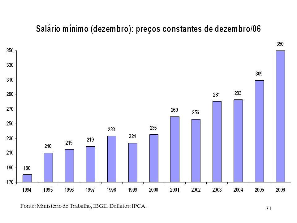 Fonte: Ministério do Trabalho, IBGE. Deflator: IPCA.
