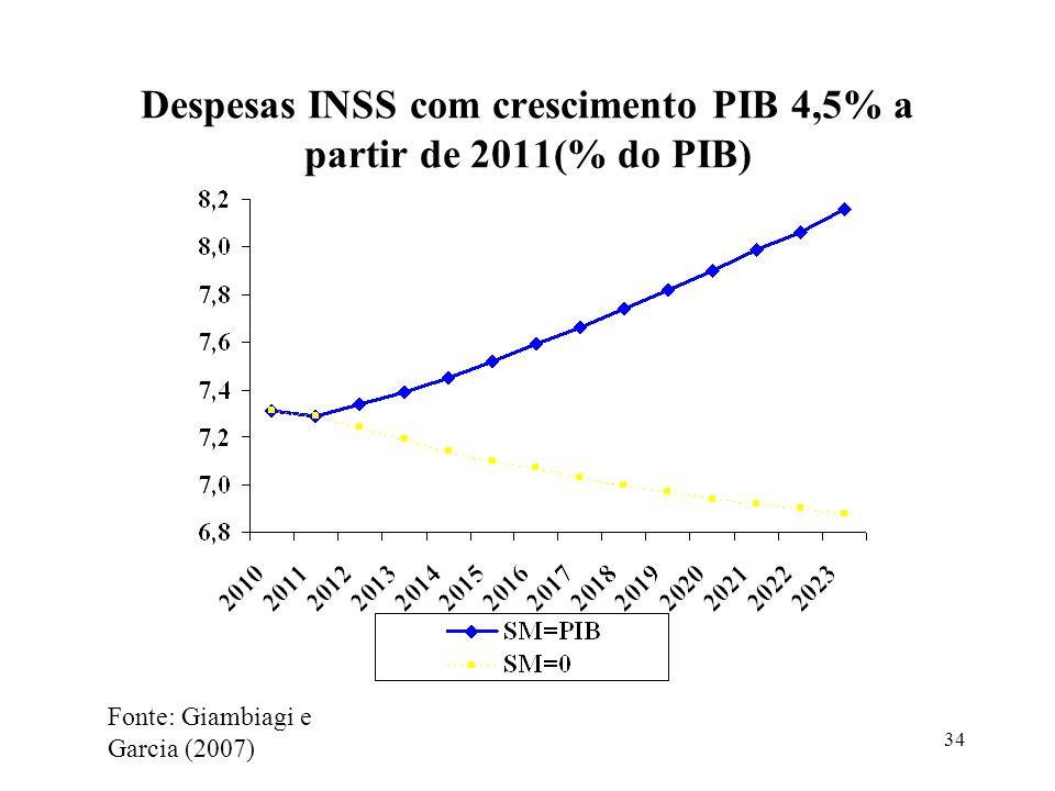 Despesas INSS com crescimento PIB 4,5% a partir de 2011(% do PIB)