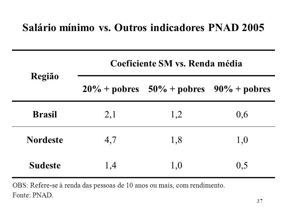 Salário mínimo vs. Outros indicadores PNAD 2005
