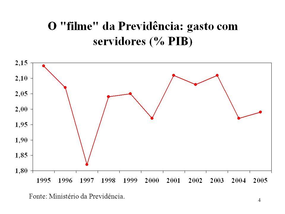Fonte: Ministério da Previdência.
