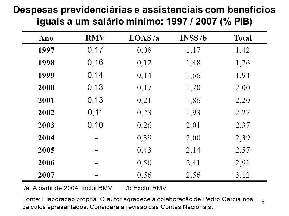 Despesas previdenciárias e assistenciais com benefícios iguais a um salário mínimo: 1997 / 2007 (% PIB)
