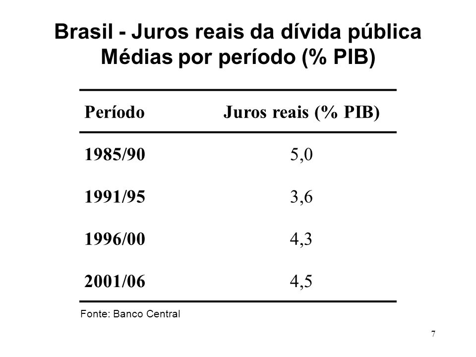 Brasil - Juros reais da dívida pública Médias por período (% PIB)