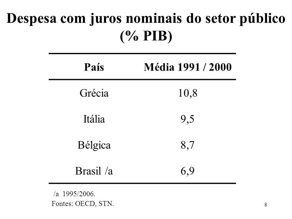 Despesa com juros nominais do setor público (% PIB)