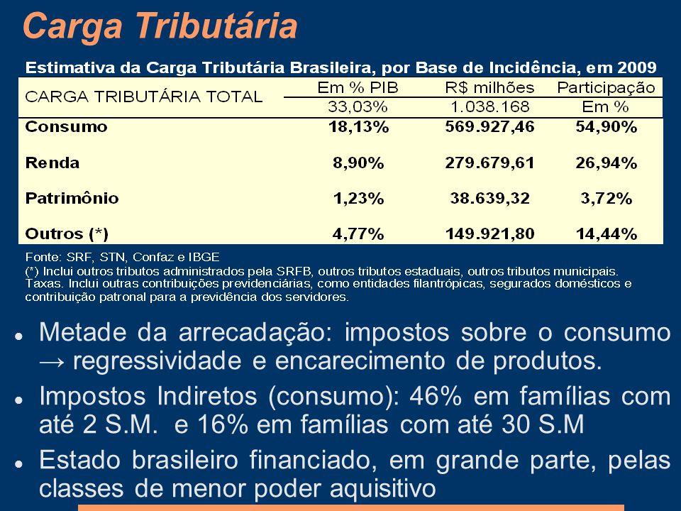 Carga Tributária Metade da arrecadação: impostos sobre o consumo → regressividade e encarecimento de produtos.