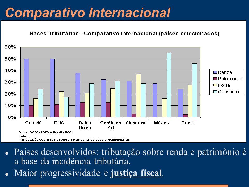 Comparativo Internacional