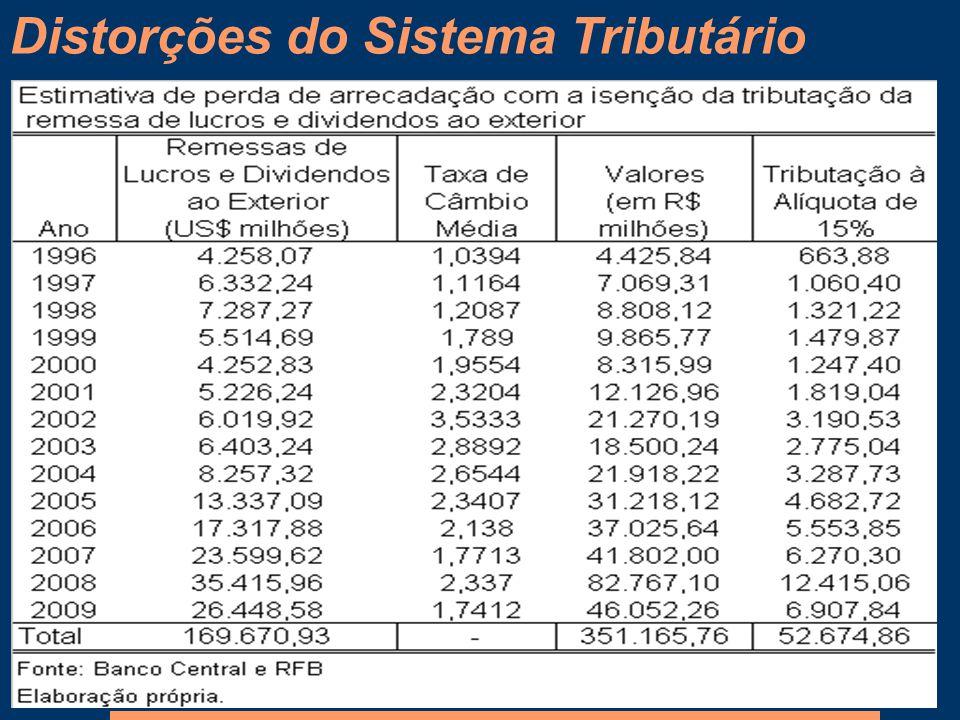 Distorções do Sistema Tributário