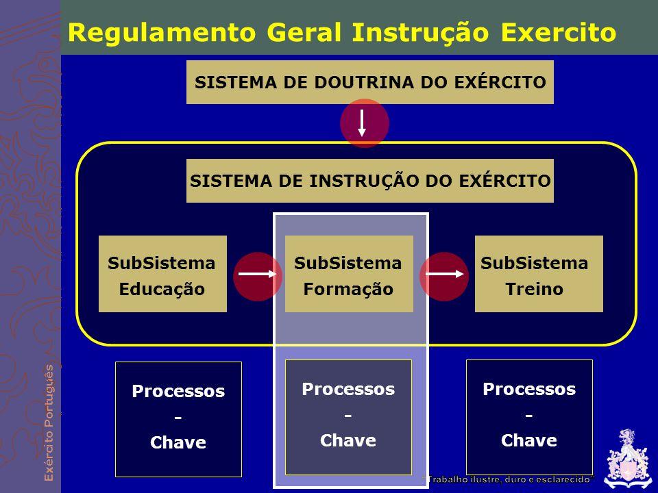 SISTEMA DE DOUTRINA DO EXÉRCITO SISTEMA DE INSTRUÇÃO DO EXÉRCITO
