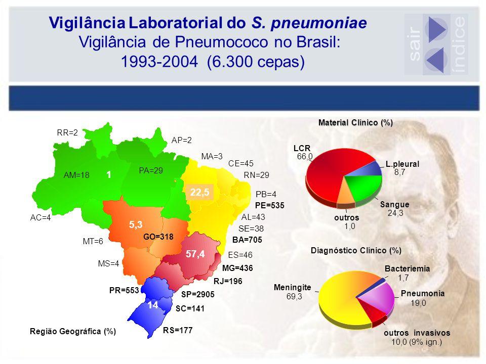 Vigilância de Pneumococo no Brasil: