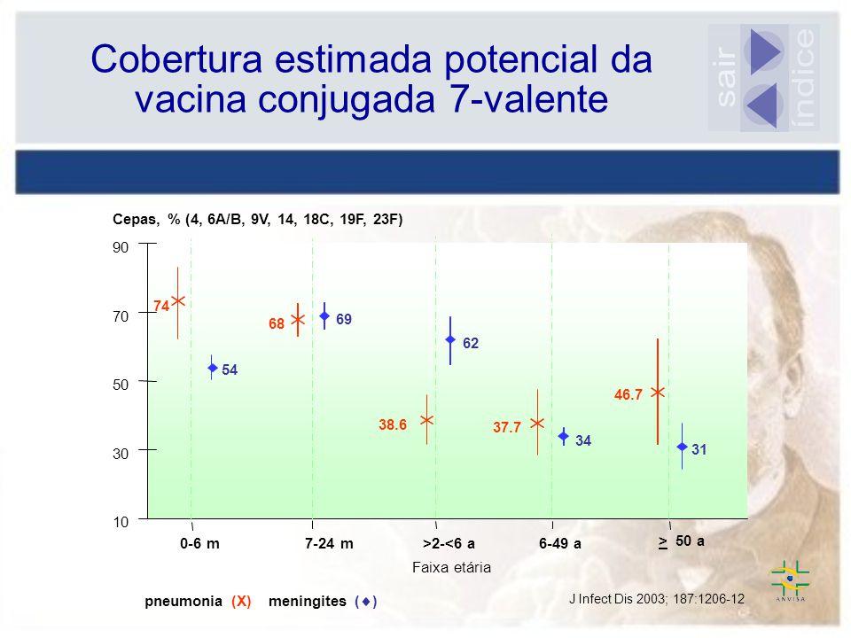 Cobertura estimada potencial da vacina conjugada 7-valente