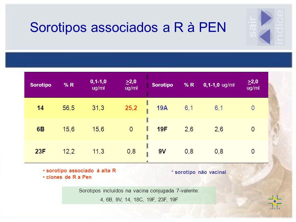 índice sair Sorotipos associados a R à PEN 14 56,5 31,3 25,2 19A 6,1
