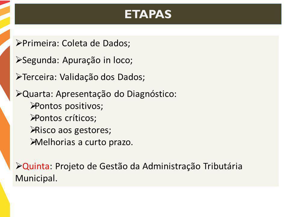 ETAPAS Primeira: Coleta de Dados; Segunda: Apuração in loco;
