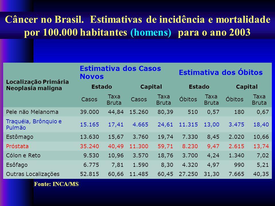 Câncer no Brasil. Estimativas de incidência e mortalidade por 100