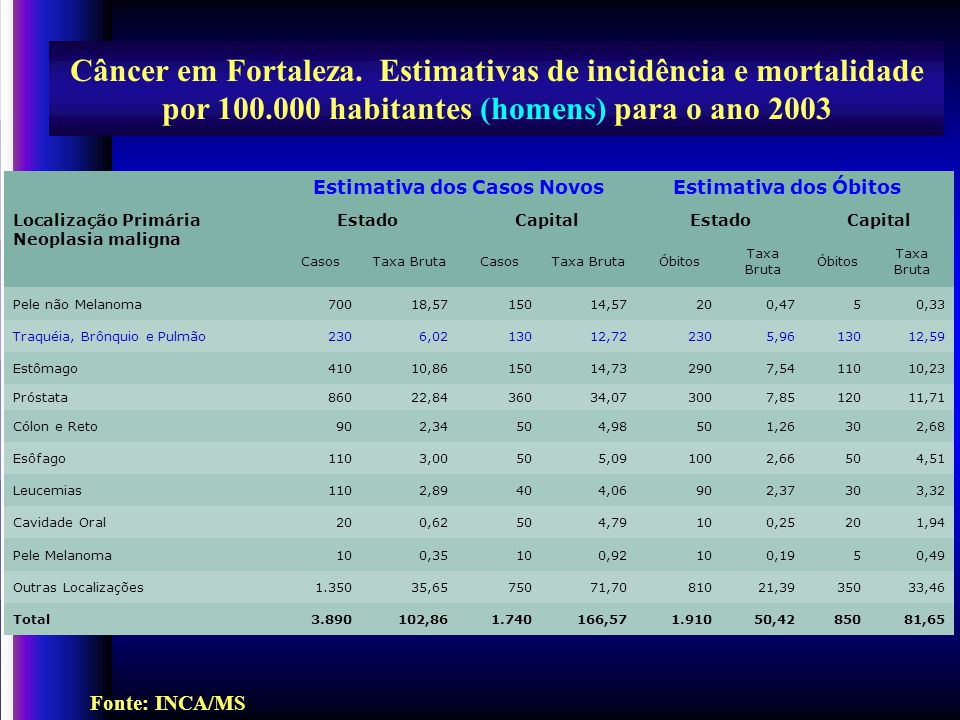Câncer em Fortaleza. Estimativas de incidência e mortalidade por 100