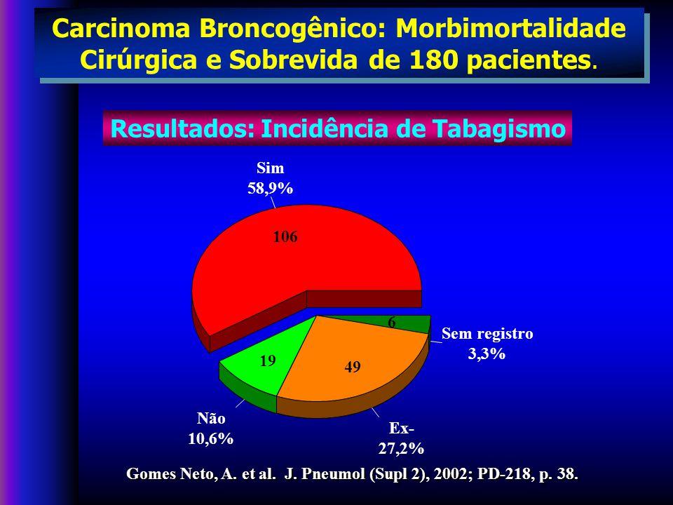 Carcinoma Broncogênico: Morbimortalidade Cirúrgica e Sobrevida de 180 pacientes.
