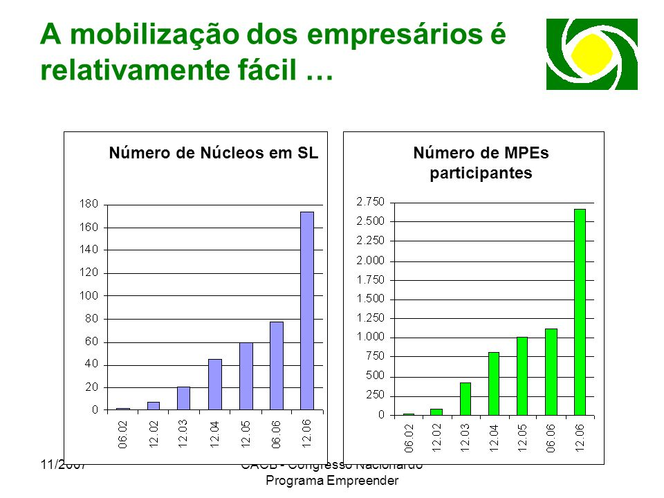 A mobilização dos empresários é relativamente fácil …