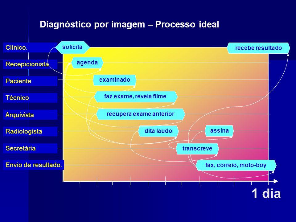1 dia Diagnóstico por imagem – Processo ideal Clínico. Recepicionista