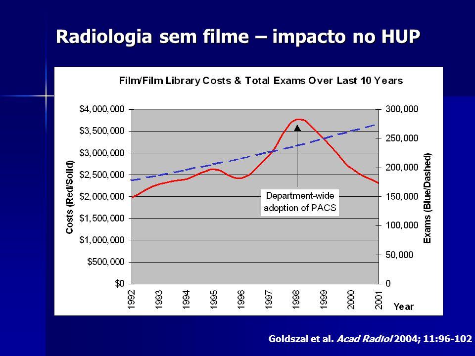 Radiologia sem filme – impacto no HUP