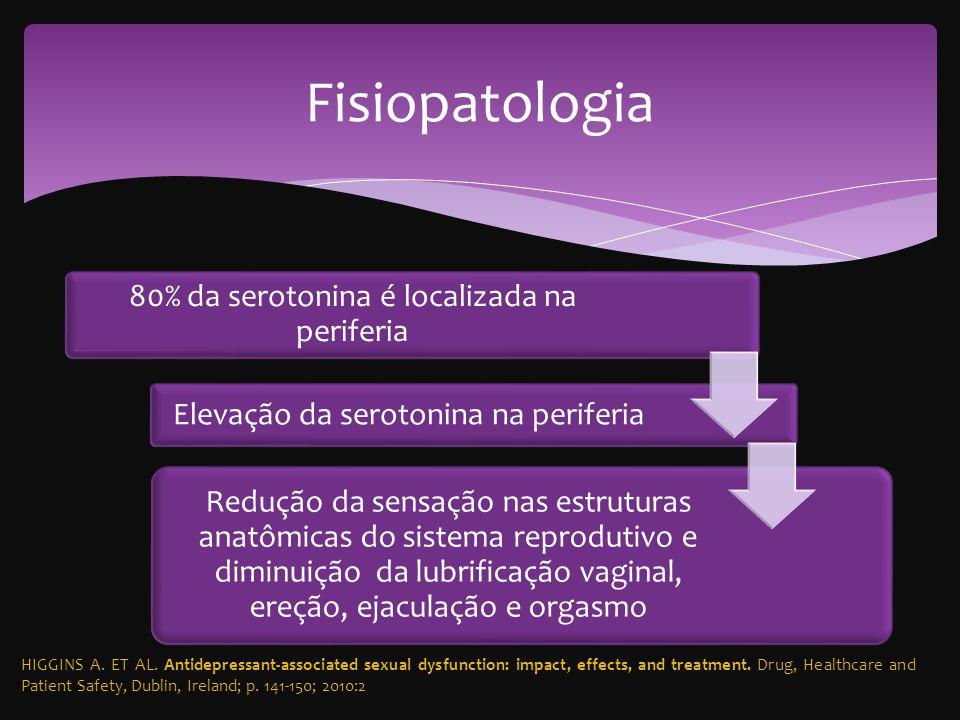 Fisiopatologia 80% da serotonina é localizada na periferia