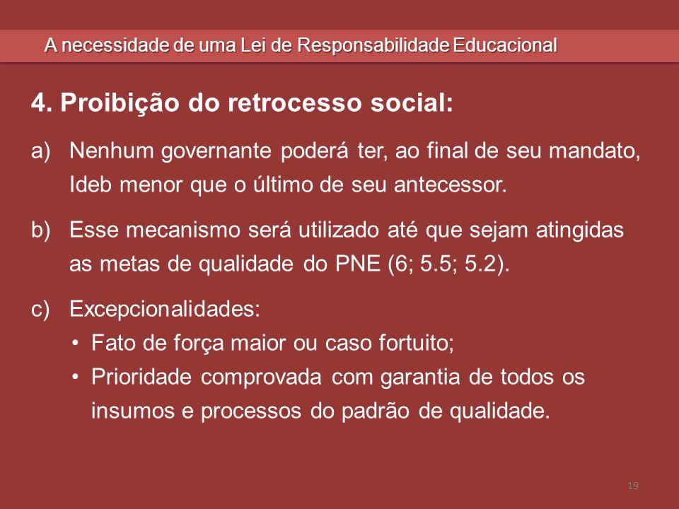 4. Proibição do retrocesso social: