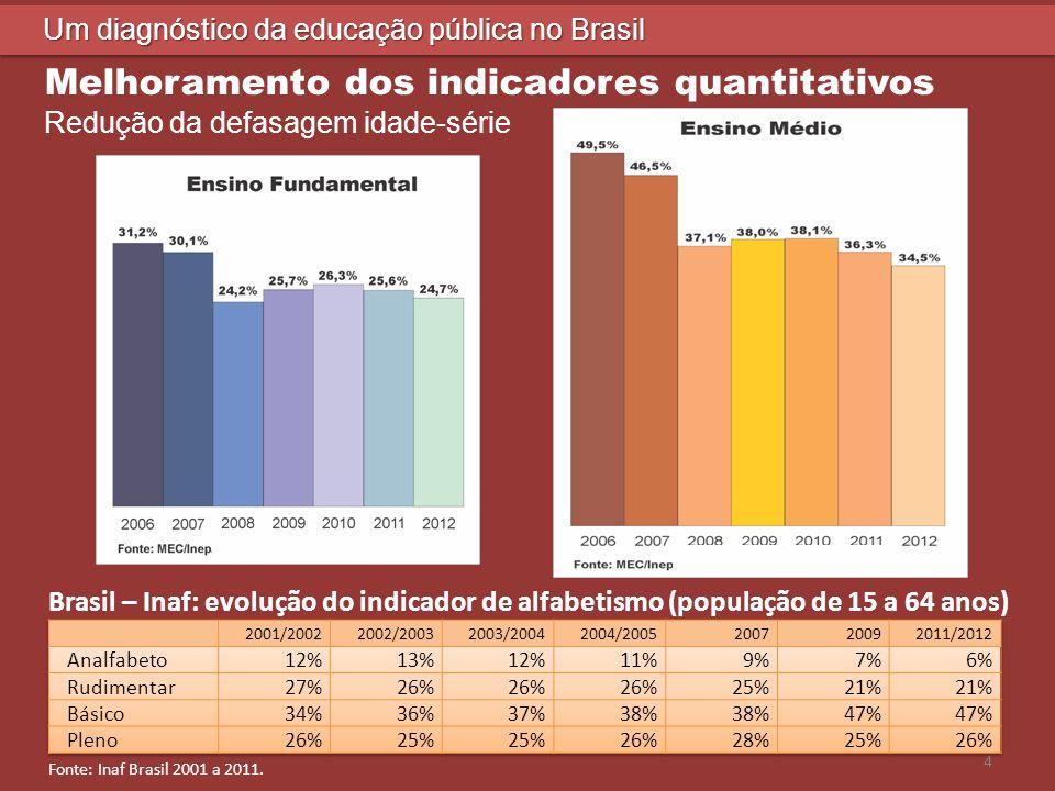 Melhoramento dos indicadores quantitativos