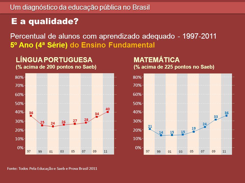 Um diagnóstico da educação pública no Brasil