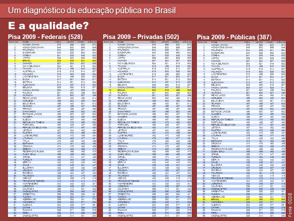 E a qualidade Um diagnóstico da educação pública no Brasil