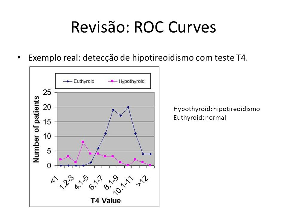 Revisão: ROC Curves Exemplo real: detecção de hipotireoidismo com teste T4. Hypothyroid: hipotireoidismo.
