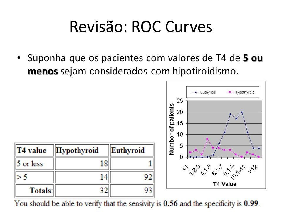 Revisão: ROC Curves Suponha que os pacientes com valores de T4 de 5 ou menos sejam considerados com hipotiroidismo.