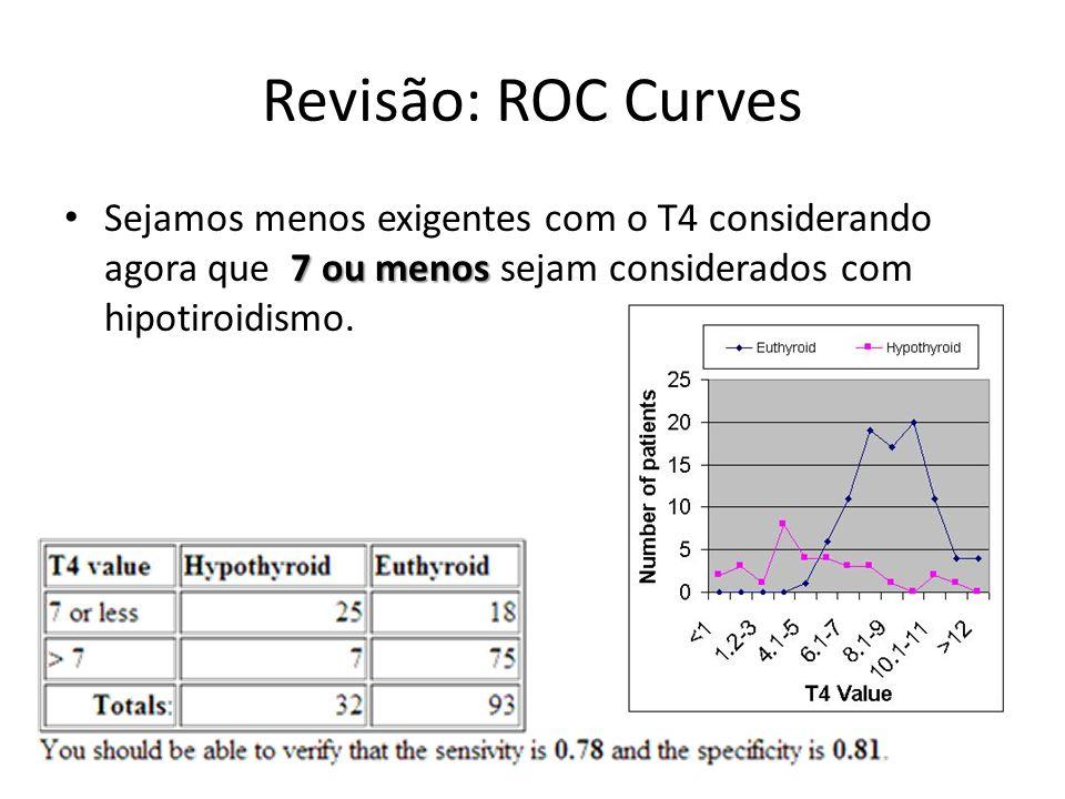 Revisão: ROC Curves Sejamos menos exigentes com o T4 considerando agora que 7 ou menos sejam considerados com hipotiroidismo.