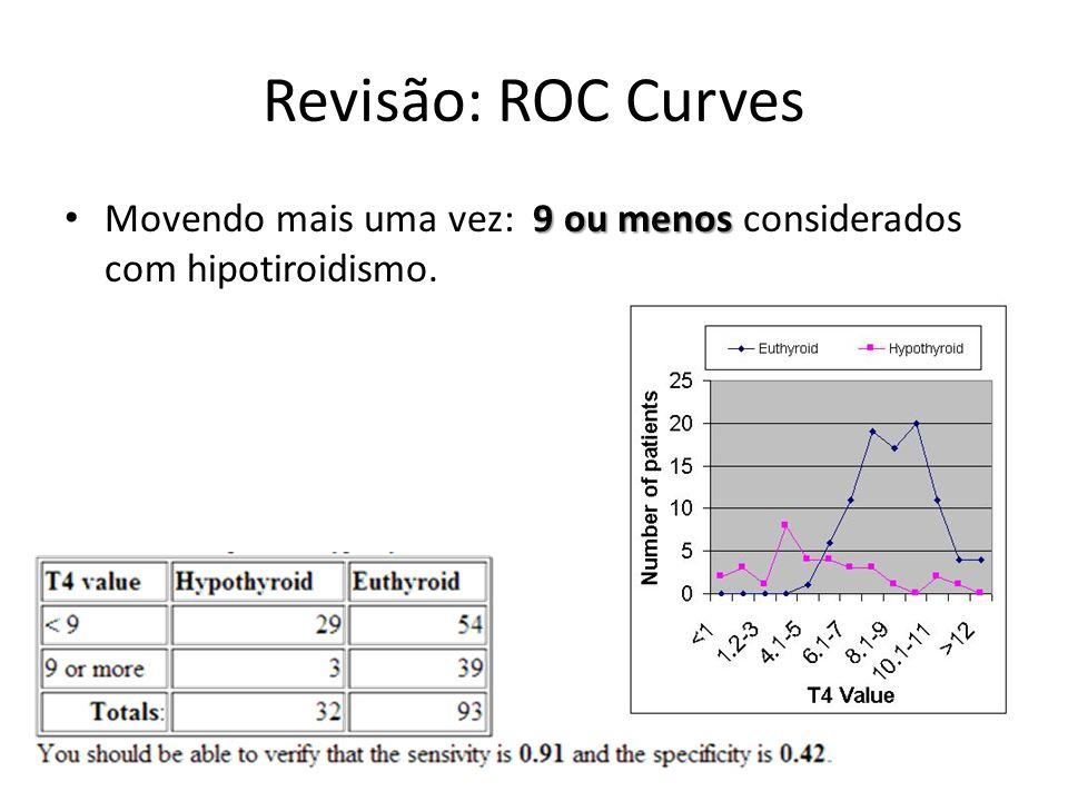 Revisão: ROC Curves Movendo mais uma vez: 9 ou menos considerados com hipotiroidismo.