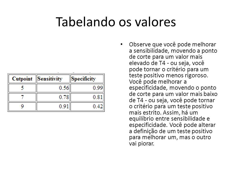 Tabelando os valores