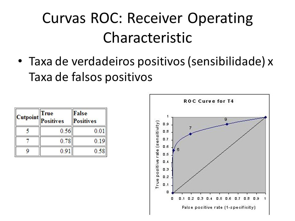 Curvas ROC: Receiver Operating Characteristic