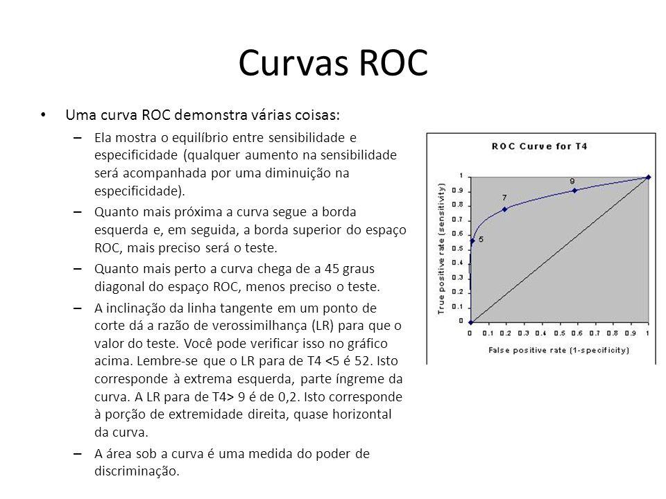 Curvas ROC Uma curva ROC demonstra várias coisas:
