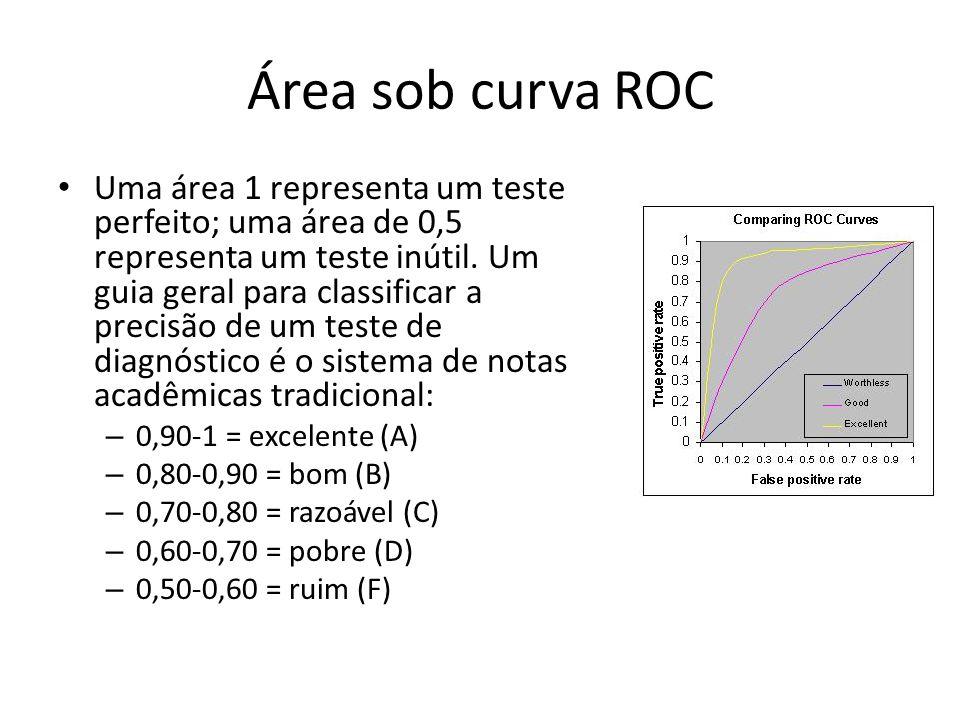 Área sob curva ROC