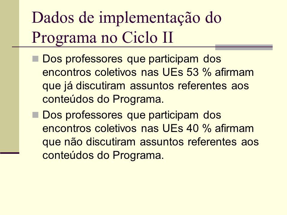 Dados de implementação do Programa no Ciclo II