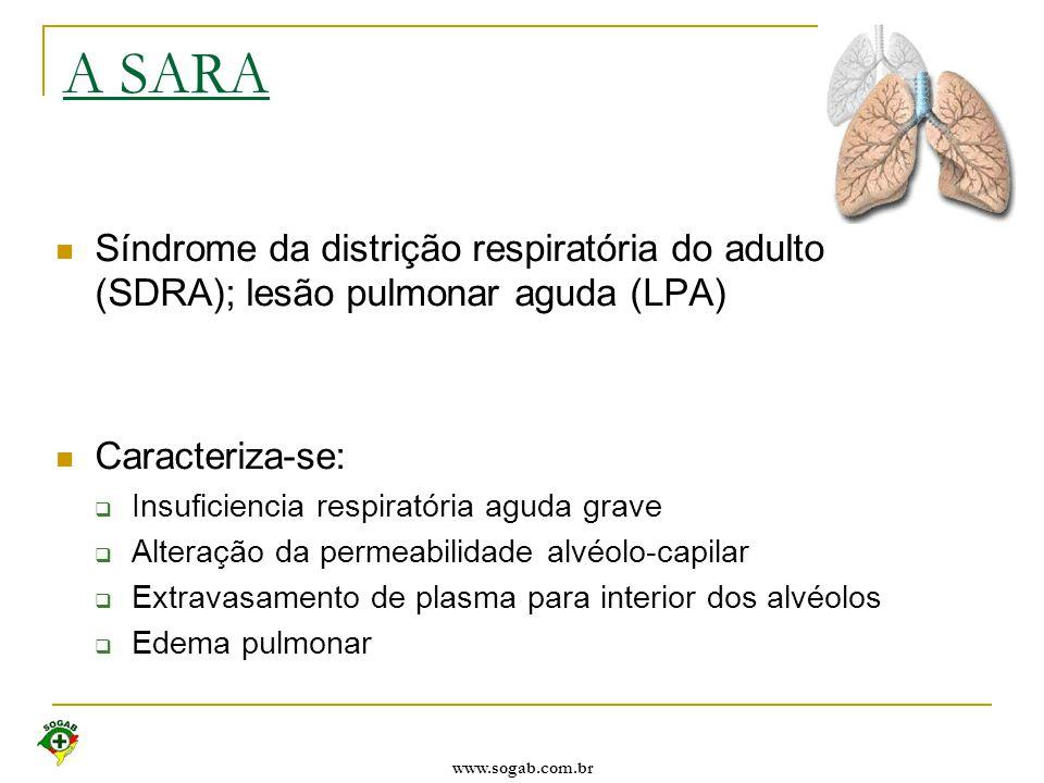 A SARA Síndrome da distrição respiratória do adulto (SDRA); lesão pulmonar aguda (LPA) Caracteriza-se: