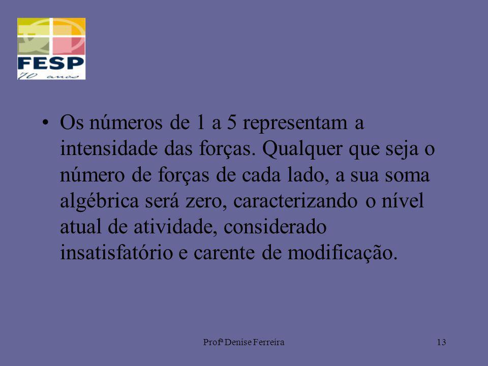 Os números de 1 a 5 representam a intensidade das forças
