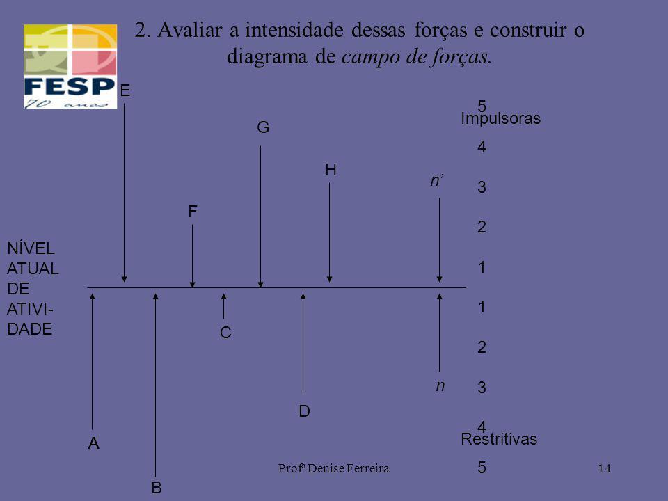2. Avaliar a intensidade dessas forças e construir o diagrama de campo de forças.