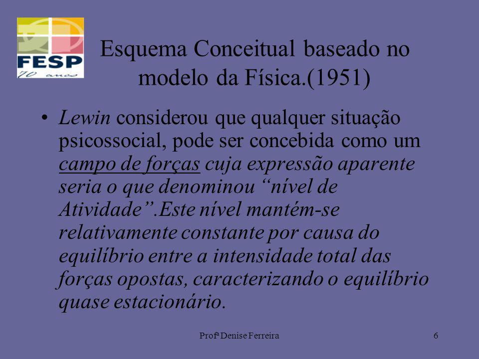 Esquema Conceitual baseado no modelo da Física.(1951)