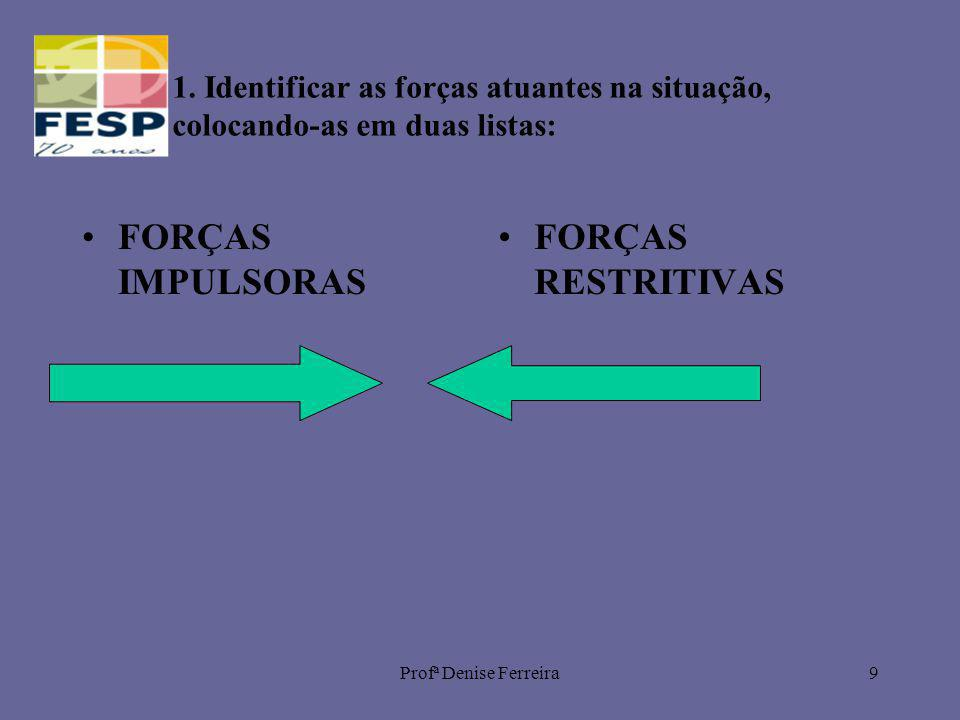 FORÇAS IMPULSORAS FORÇAS RESTRITIVAS