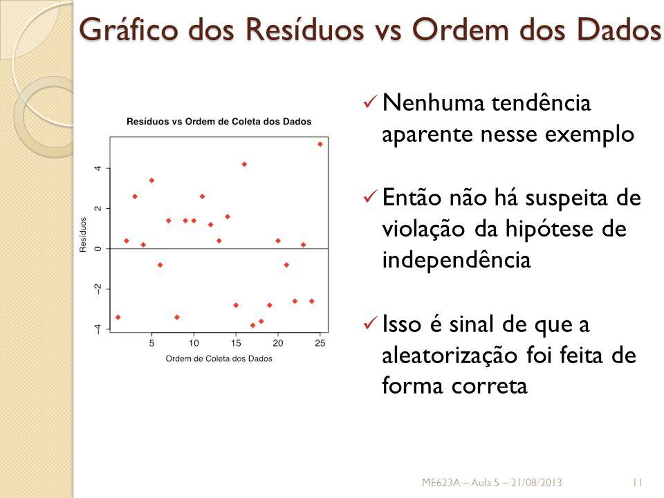 Gráfico dos Resíduos vs Ordem dos Dados